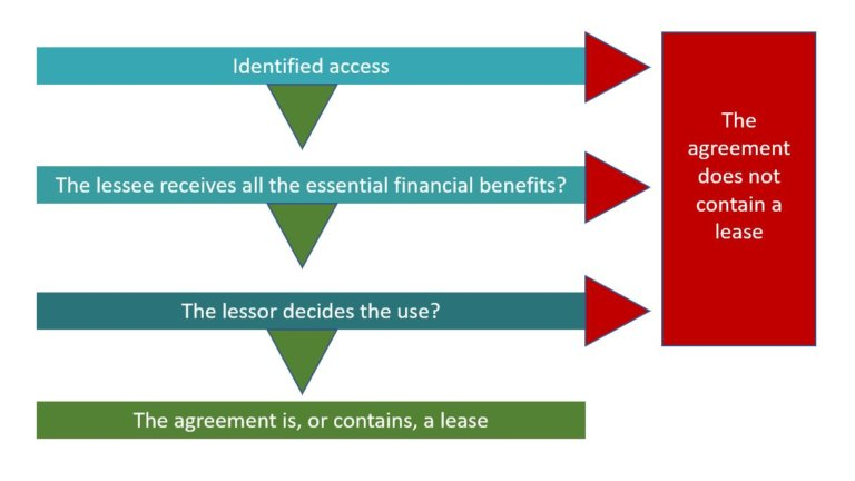 What is a lease agreement